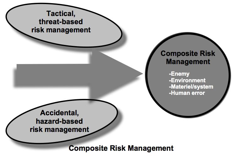 2007 U.S. Army Posture Statement - Composite Risk Management
