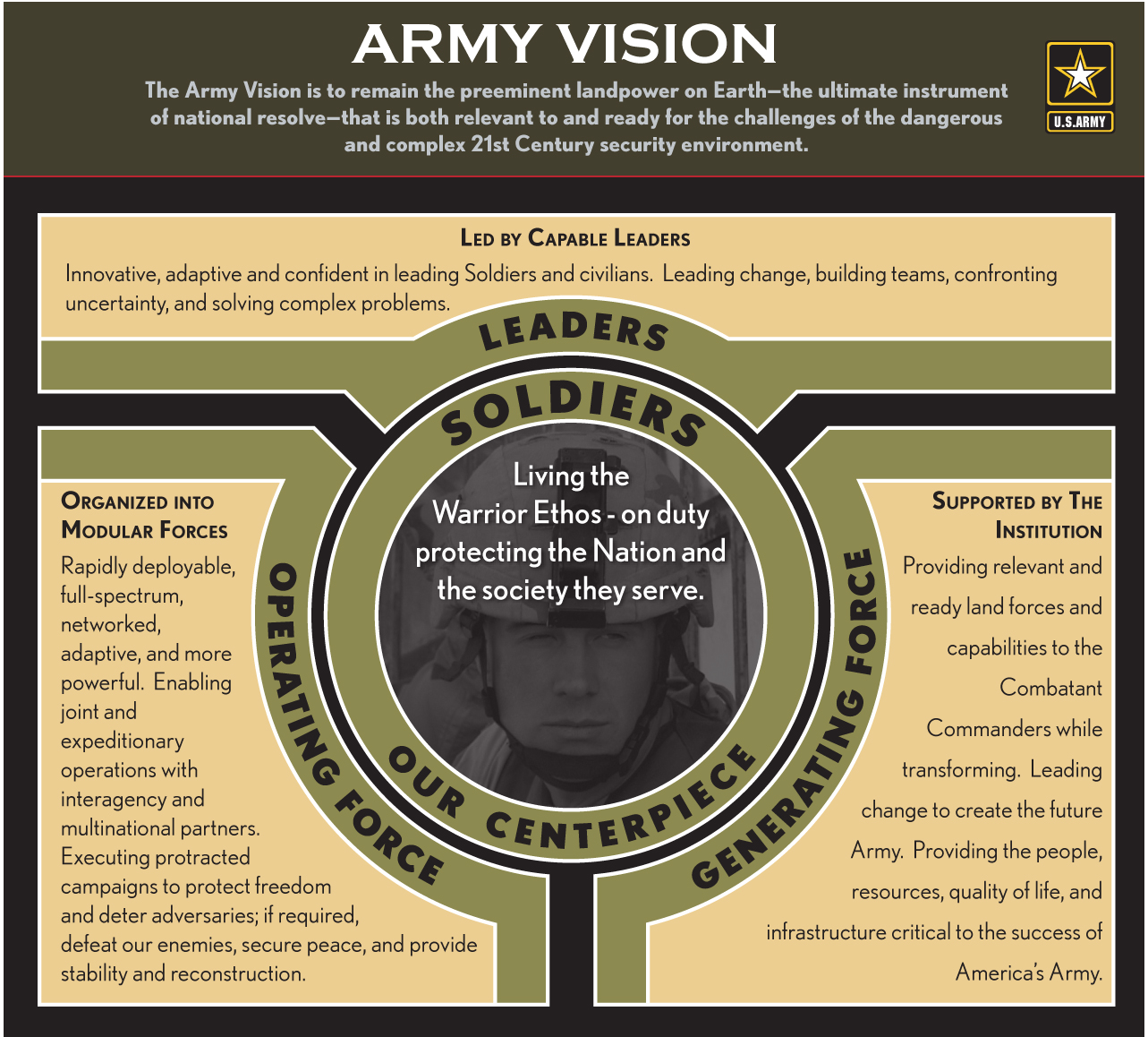 Example Of A Vision Statement 2007 U S Army Posture