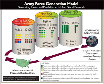 Army Force Generation Model - Chart