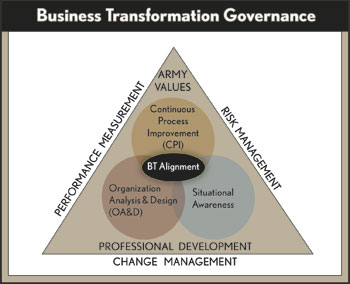 business transformation chart