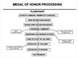 Medal of Honor Processing Timeline